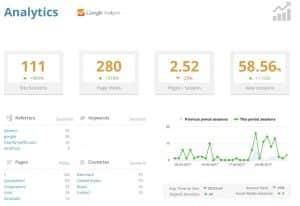 Image of Website Care Report Google Analytics
