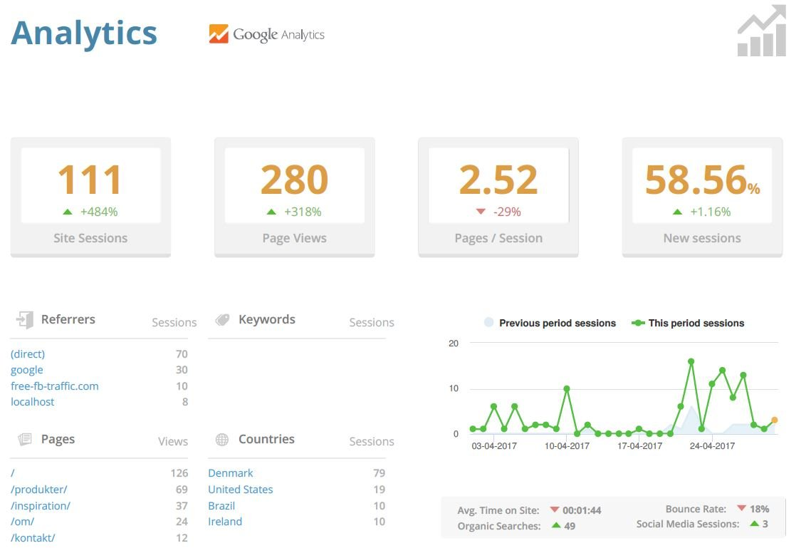 A Google Analytics page from a sample Website Care Report.